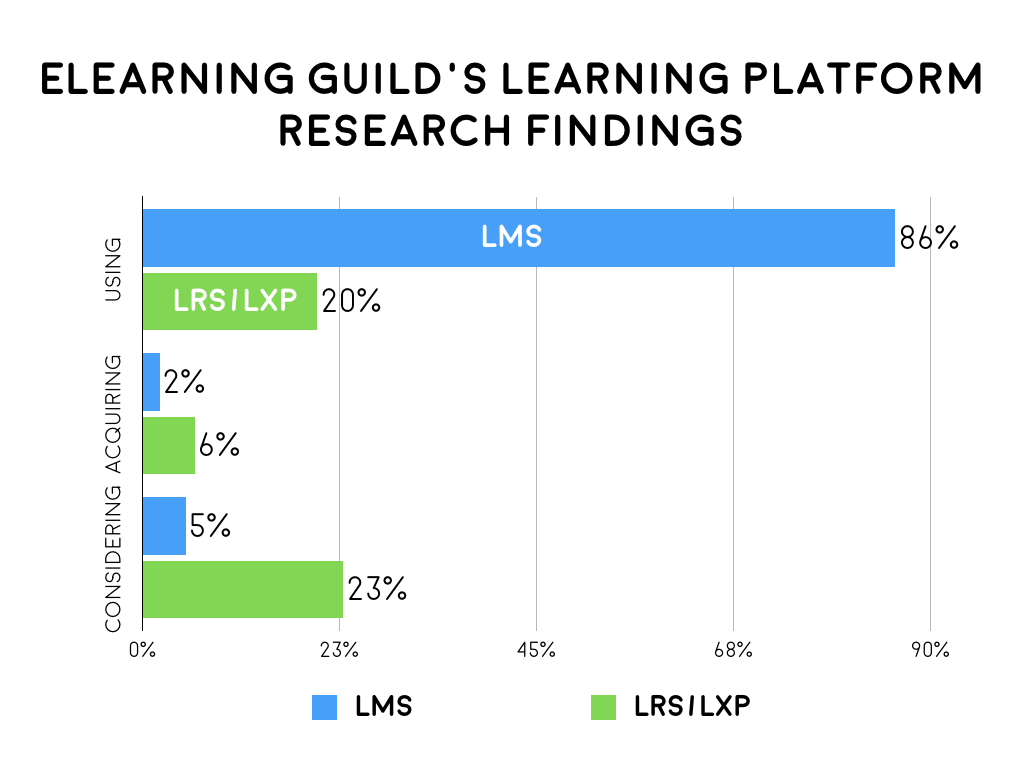 elearning_guild_research_findings