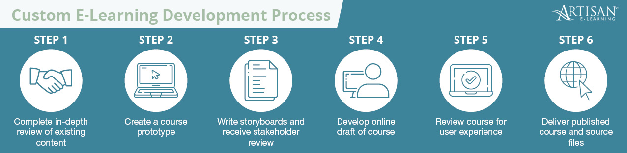 This graphic depicts the six step process we use at Artisan E-Learning.