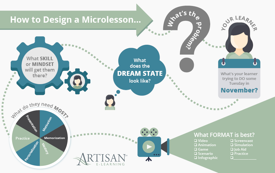 This graphic can help you choose the best format for your e-learning courses, whether microlearning or something else.