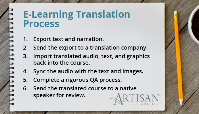 These are the steps of e-learning translations.