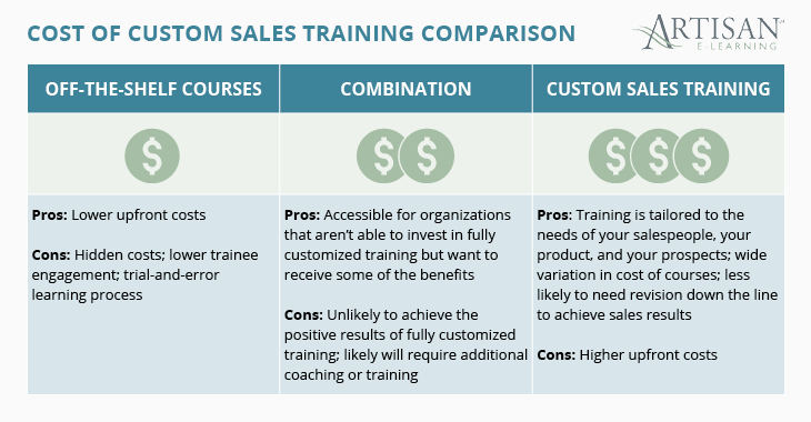This graphic breaks down the cost considerations for custom sales training.