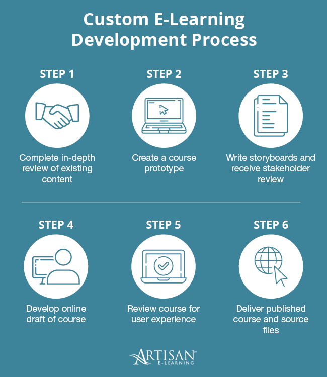 This graphic depicts our custom e-learning development process.